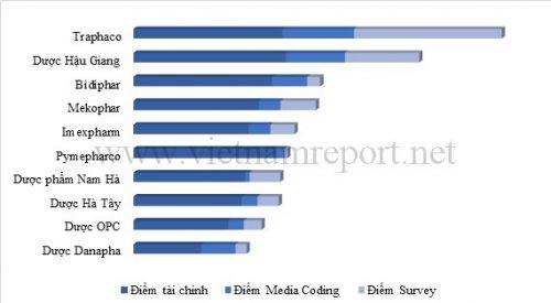 Danh sách 10 Công ty Dược phẩm lớn nhất tại Việt Nam